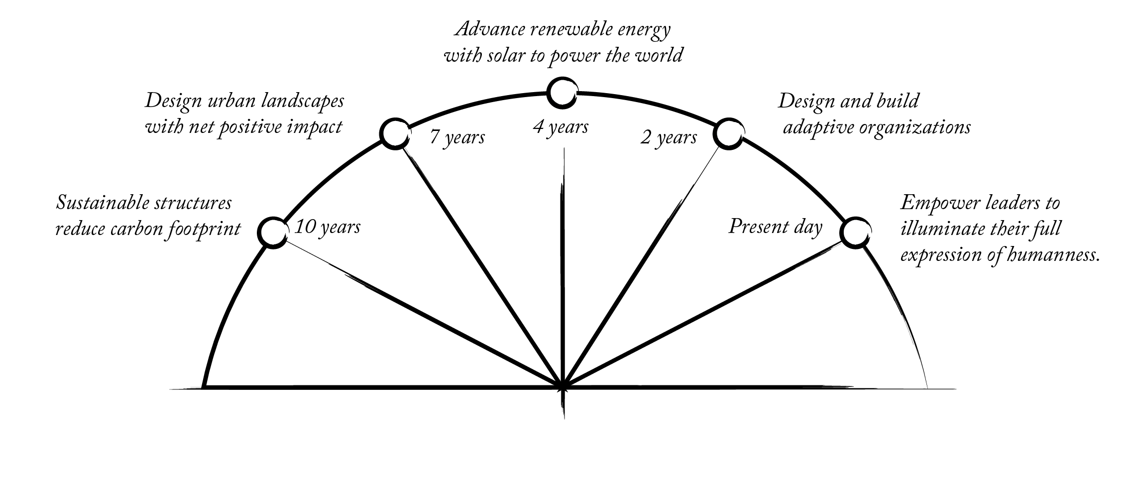 Purpose_Diagram